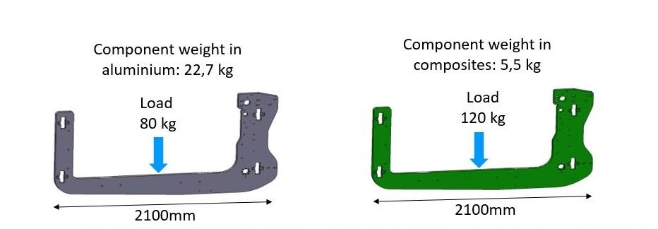 lightweight improvement
